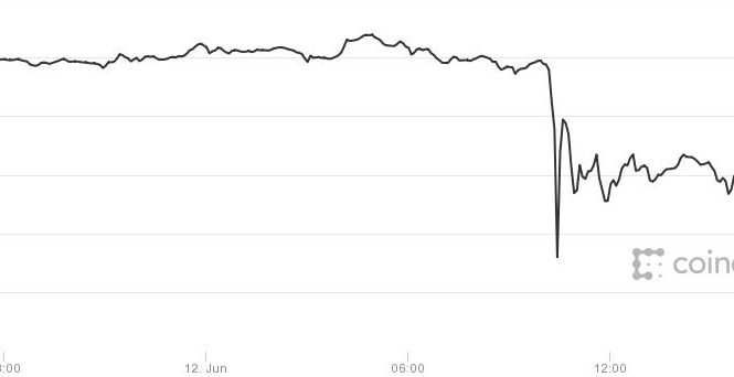 Now bitcoin is crashing along with the drop in technology stocks