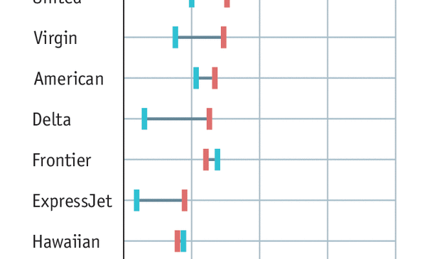 Complaints against America's airlines are rising