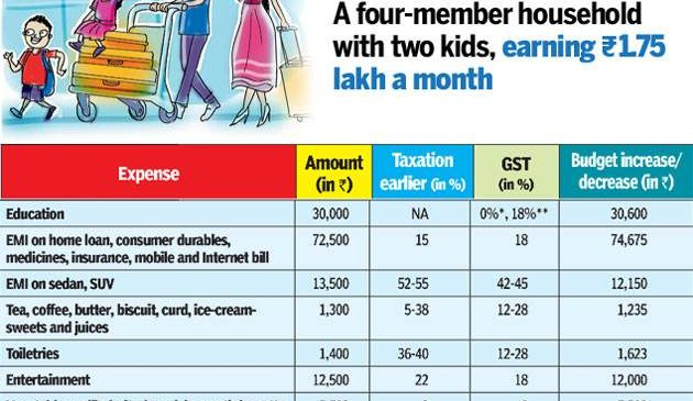 GST may not burn a hole in your pocket, but you will have to tighten purse strings