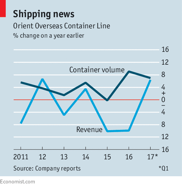 An illustrious Hong Kong container firm sells to China