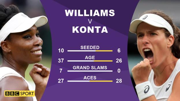 Will 'competitive, fit and focused' Konta reach Wimbledon final?