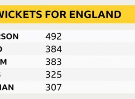 England thrash West Indies in three days – report & highlights