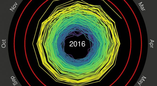 US report confirms 2016 as warmest year on record