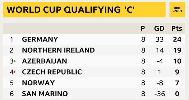 Northern Ireland beat Czech Republic for fifth successive win