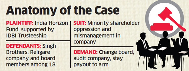 Religare institutional shareholders move court seeking ouster of board