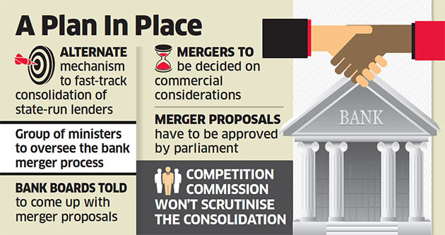 PSBs told to approach alternative mechanism to fast-track mergers