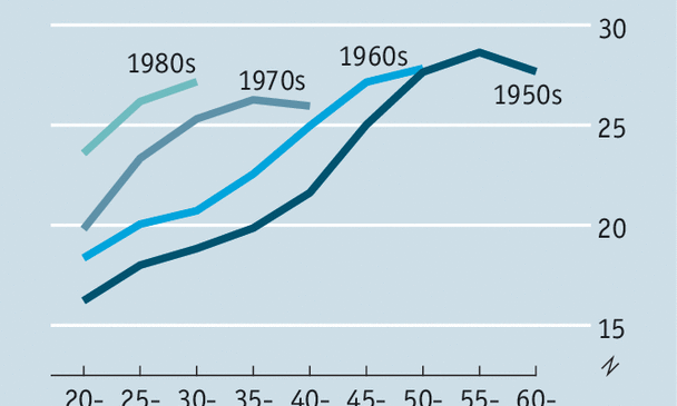 Millennials are doing better than the baby-boomers did at their age