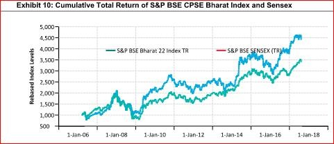 Bharat 22 ETF to open for public subscription on November 15