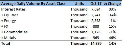 CME Sustains Growth Momentum Across Asset Classes In October