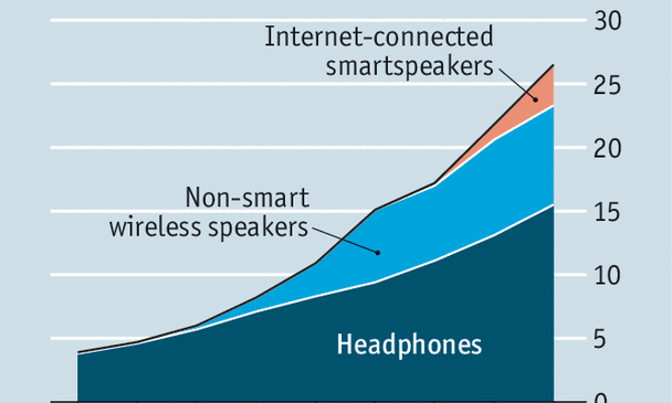Tech giants will probably dominate speakers and headphones