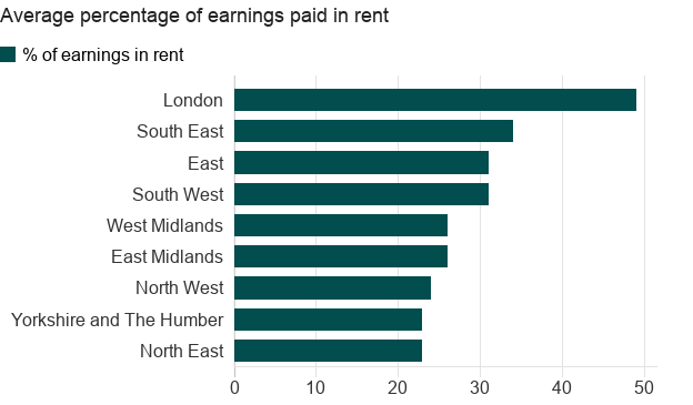 How much of your salary is spent on rent?