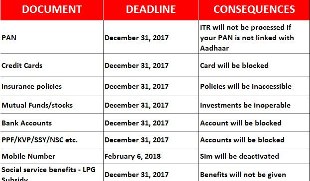 Four Aadhaar linking deadlines you should not miss
