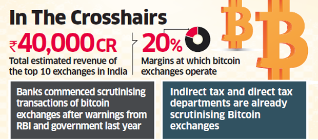 Top banks suspend accounts of major Bitcoin exchanges in India