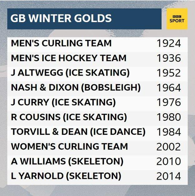 A table showing Great Britain's Winter Olympic gold medallists
