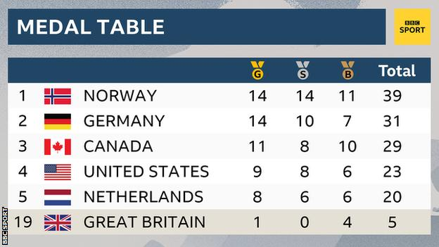 Norway top medal table after Bjorgen wins final event of Games