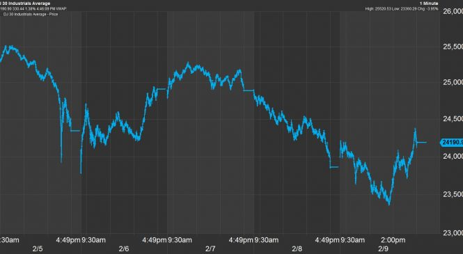 How rough of a week did Wall Street have? The Dow saw 22,000 points worth of whipsaw trading