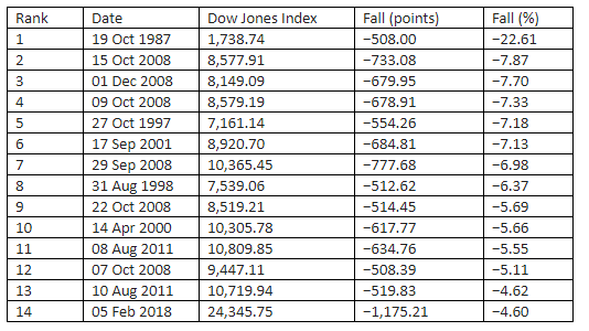 Dow crash on Monday biggest fall in absolute terms, 14th in percentage terms