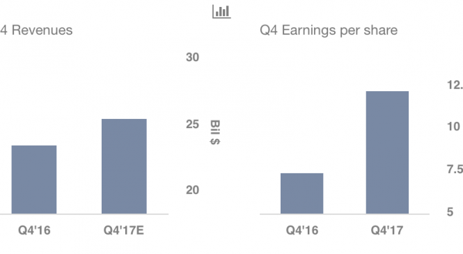 Boeing Q4 Earnings: Stock Price Soars On Bullish 2018 Outlook