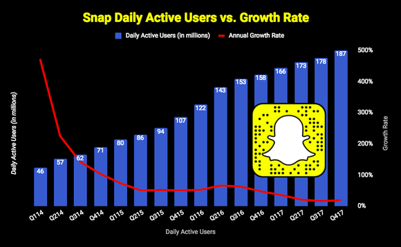 Can a Snap Store Keep the Rebound Going?