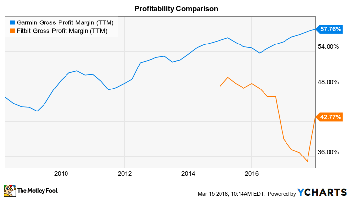 GRMN Gross Profit Margin (TTM) Chart