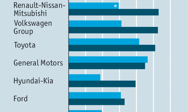 Renault-Nissan-Mitsubishi has become the world's biggest carmaker