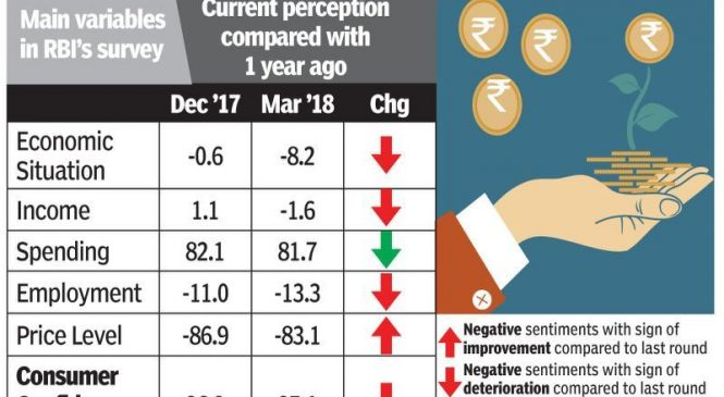 Consumer confidence now worse than in December last year: RBI survey