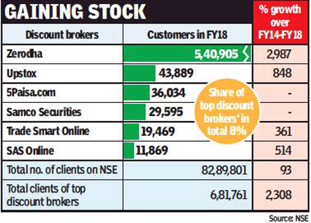 Discount brokers expand business on data, Aadhaar KYC