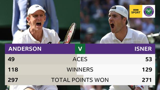 Graphic of the aces, winners and points stats for Kevin Anderson and John Isner