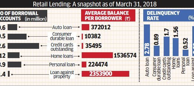 Delinquency in retail loans are minimal compared to big-ticket loans: Study