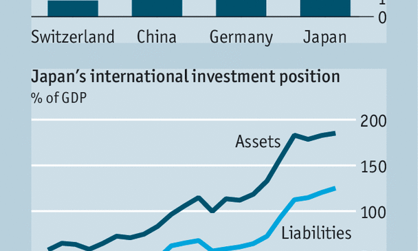 Japan still has great influence on global financial markets