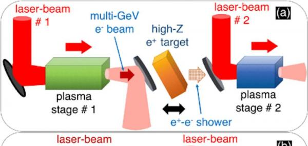 New technology to power pocket-sized particle accelerator