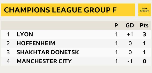 Snapshot of Champions League Group F table: 1) Lyon, 2) Hoffenheim 3) Shakhtar Dontesk 4) Man City