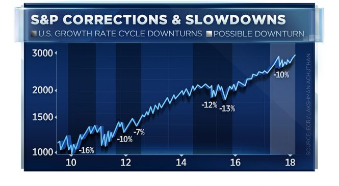 A trading chart suggests stocks face a heightened risk of a 10-20% correction