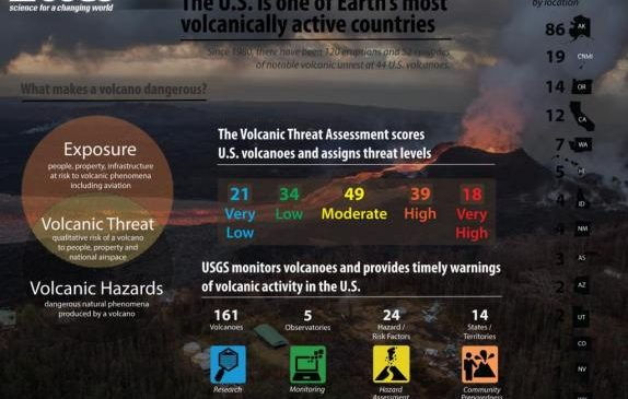 U.S. has 18 'very high threat' volcanoes, USGS says