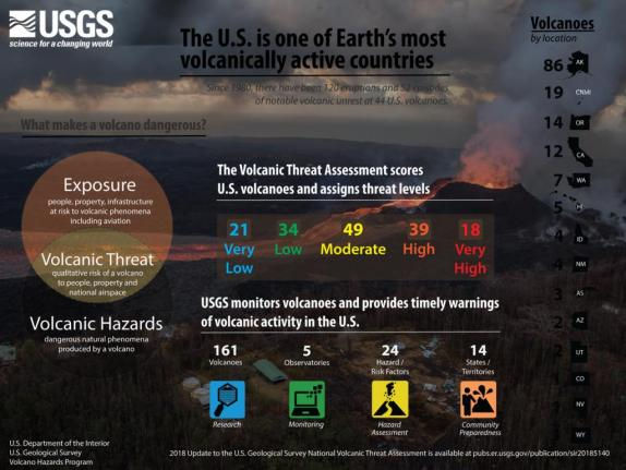 U.S. has 18 'very high threat' volcanoes, USGS says