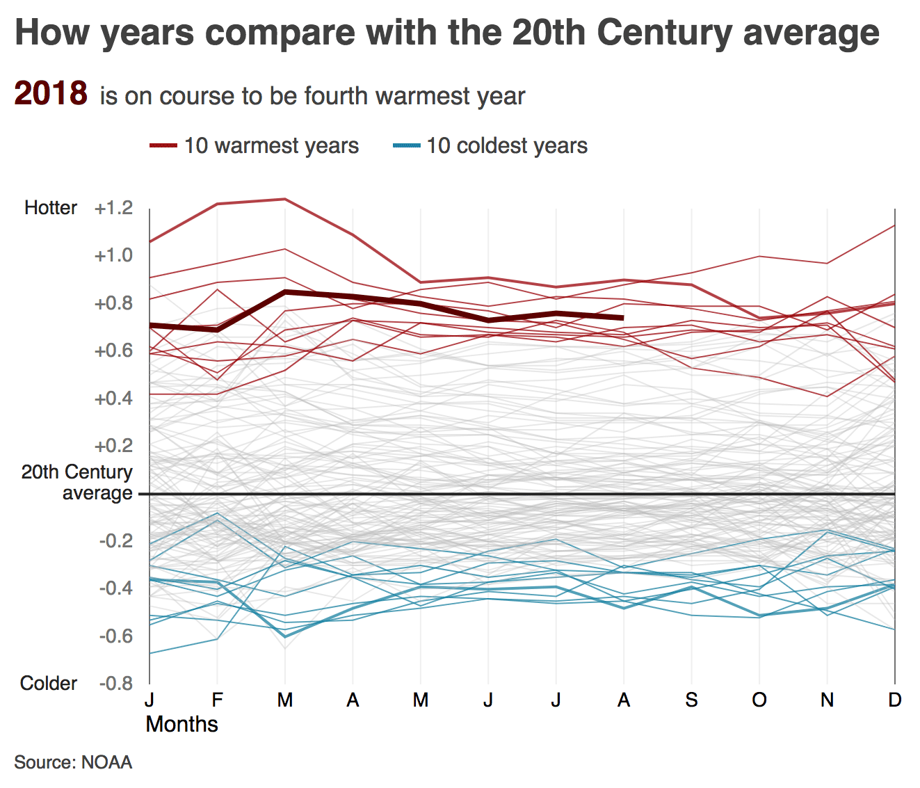 Animated chart showing that most of the coldest 10 years compared to the 20th century average were in the early 1900s, while the warmest years have all been since 2000, with 2018 on course to be the fourth warmest year on record