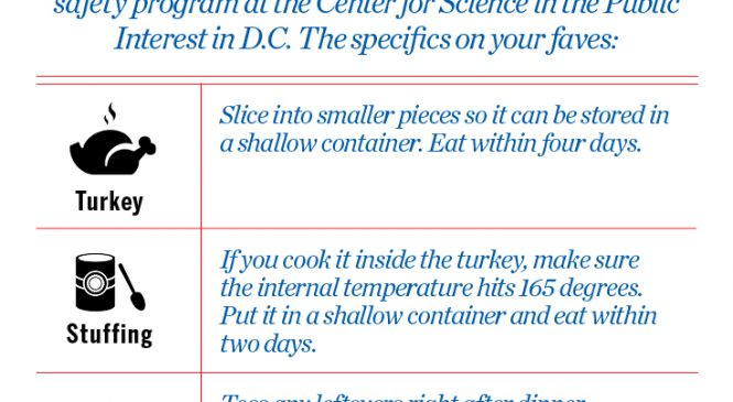 Exactly How Long You Can Save Your Favorite Thanksgiving Leftovers