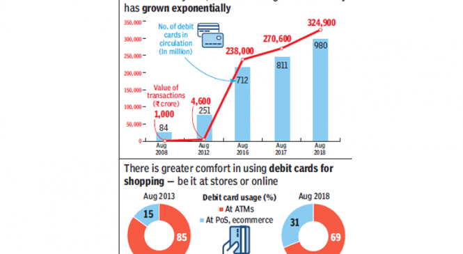India to have 1 billion debit cards soon, from just 84 million 10 years ago