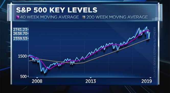 If the S&P 500 breaks through this level, Bank of America predicts it'll spark a sustainable rally