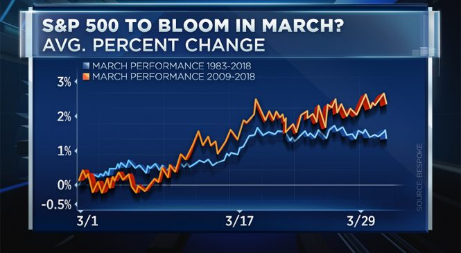 March to remember? This trend signals a winning month for stocks