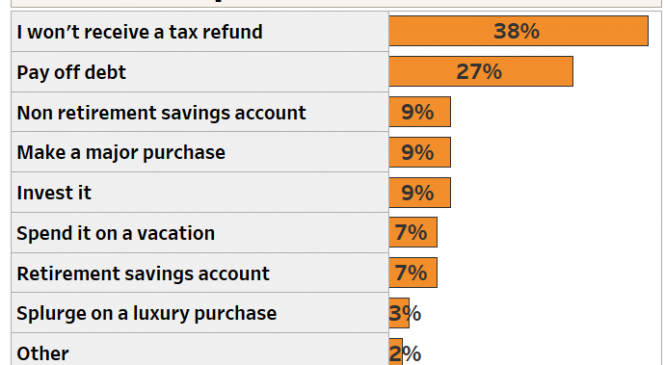 Forget splurging on designer duds or devices, here's how Americans plan to spend their tax refunds