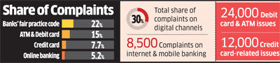 28% of consumer complaints to RBI are about digital and card payments