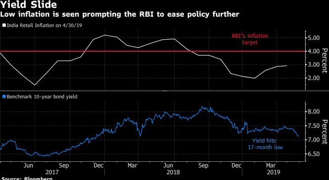 Bond funds in India embrace duration as rate cut bets intensify