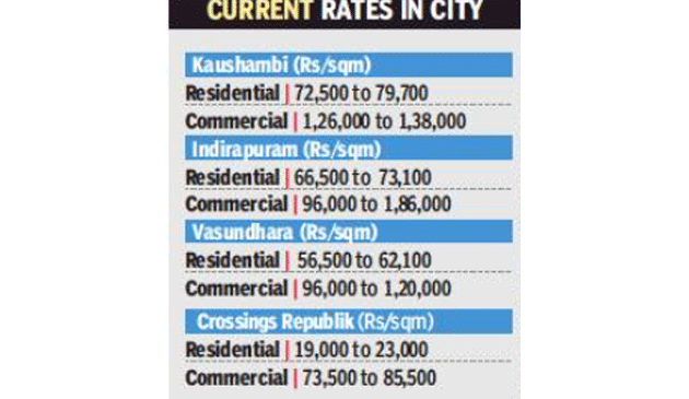 First since 2014: Ghaziabad may raise circle rates to meet stamp duty target