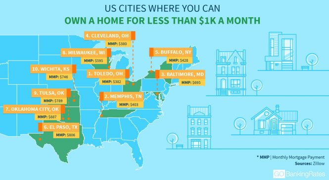 Here are the top 10 places to own a home and pay less in taxes