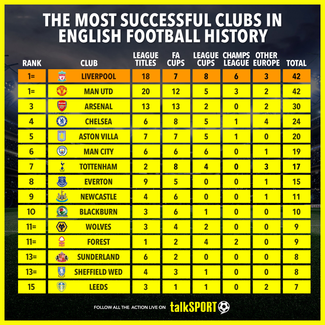 Liverpool and Man United are the joint-most decorated clubs in England