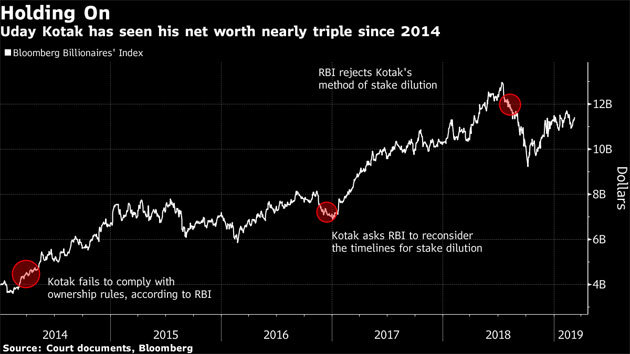 Kotak digs in for the long haul, takes his fight with RBI to next level