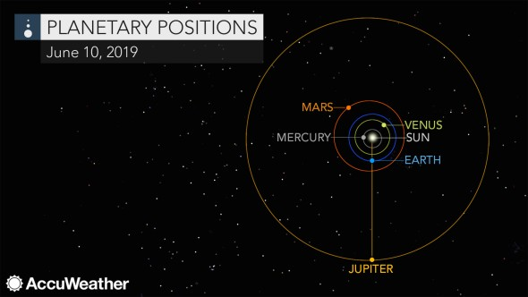 Jupiter will appear at its biggest & brightest, with moons visible this month