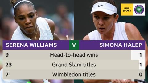 Serena Williams faces Simona Halep in Wimbledon final chasing 24th Grand Slam