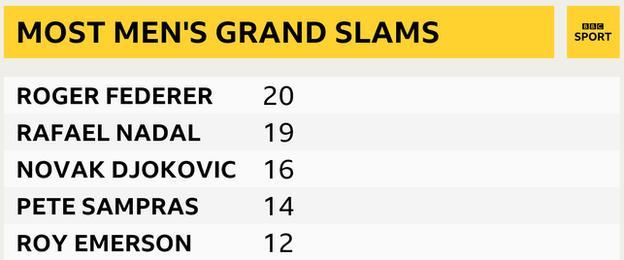 list of men's grand slam winners - Federer 20, Nadal 19, Djokovic 16, Sampras 14, Emerson 12